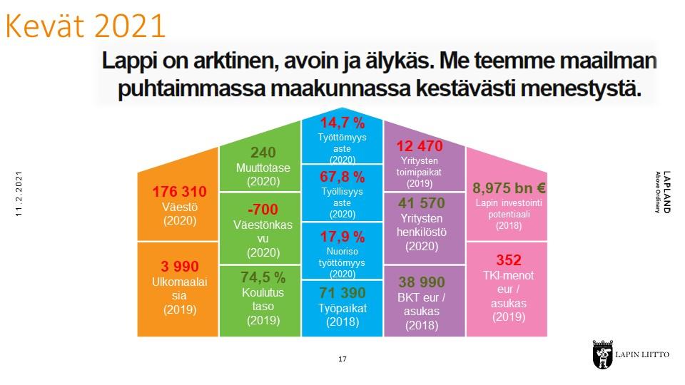 Lappi-sopimuksen indikaattoreita keväällä 2021